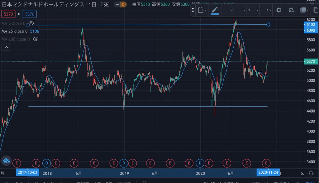 日本 マクドナルド 株価